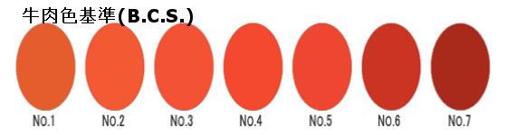 データ出典/公益社団法人 日本食肉格付協会
